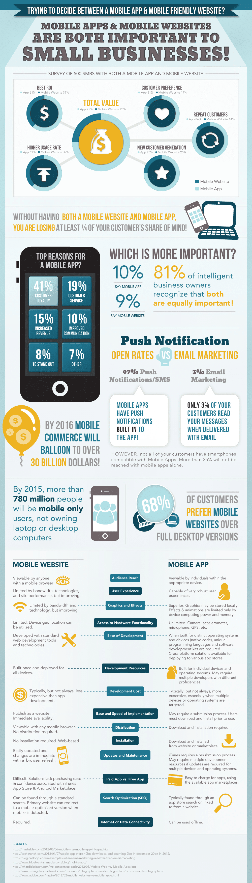 mobile app or mobile website infographic